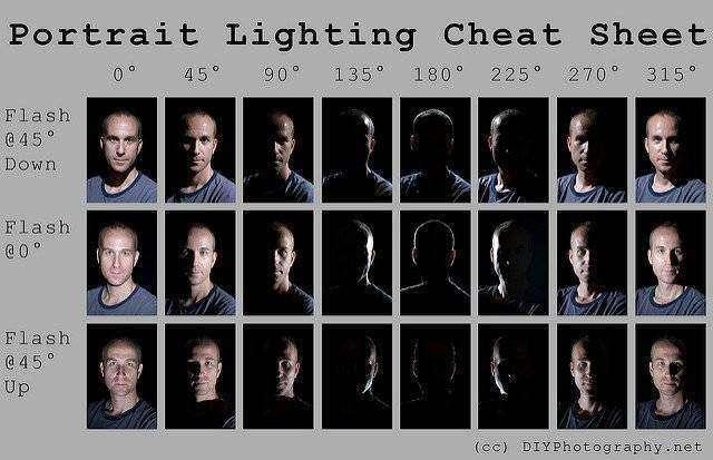Portrait-lighting-cheat-sheet