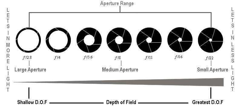 What is aperture in photography ?